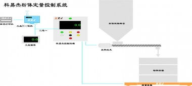 科易杰粉体定量控制系统